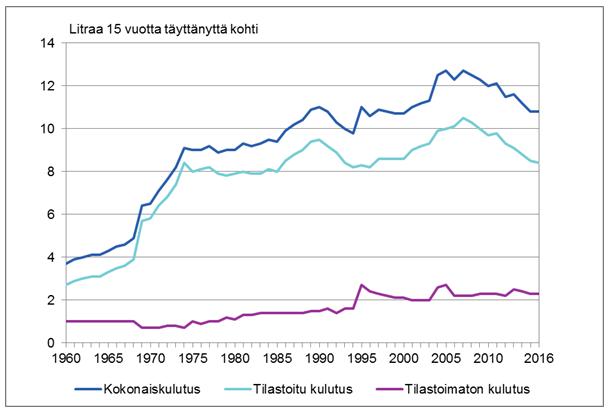 nuorten alkoholinkäyttö tilasto